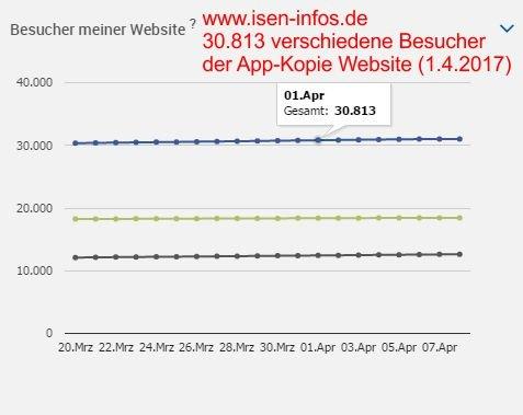 30.813 Besucher der App-Kopie www.isen-infos.de - Für Besucher ohne Smartphone