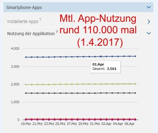Rund 110.000 mal wird die App Isen Infos im Monat genutzt