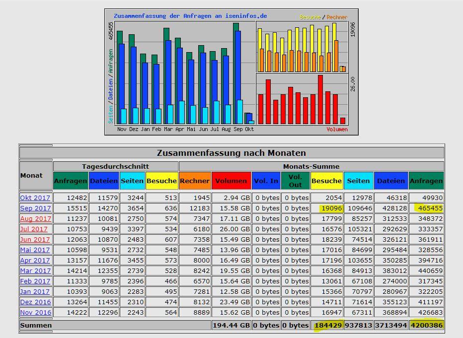Nutzung Statistik der Isen Infos App und Portal