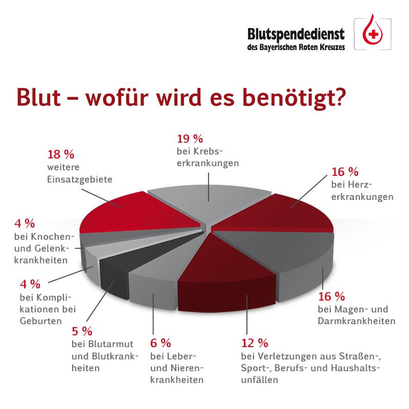 infografik_wofuer-wird-blut-benoetigt