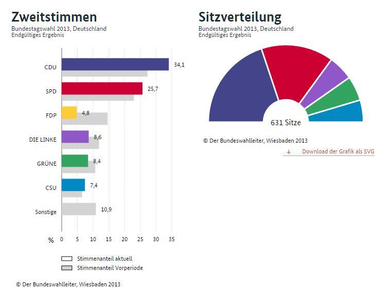 Ergebnisse zur Bundestagswahl 2017 in Isen