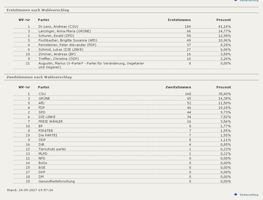 0002-Isen-Ost-Ergebnisse-Sortiert