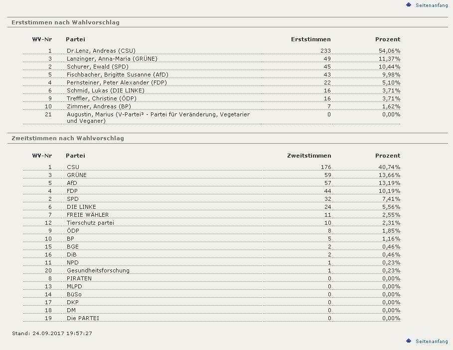 0005-Pemmering-Mittbach-Ergebnisse-sortiert