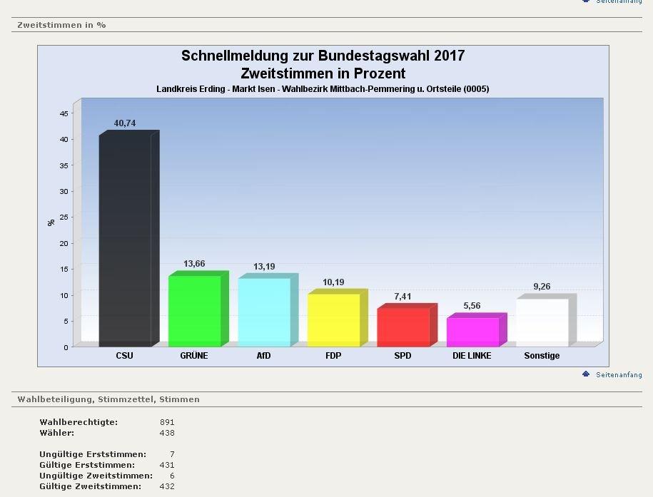 0005-Pemmering-Mittbach-Zweitstimme
