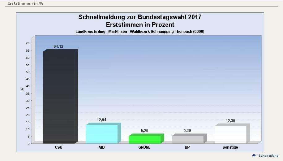 0006-Schnaupping-Thonbach-Erststimme