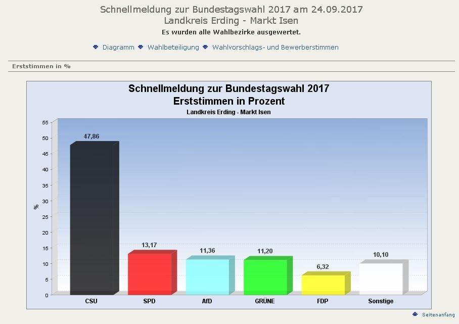 BTW-2017-Gesamtergebnis-Erststimme-2017-Isen