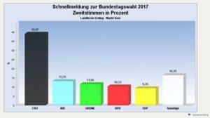 Übersicht der Ergebnisse aus Isen zur Bundestagswahl 2017
