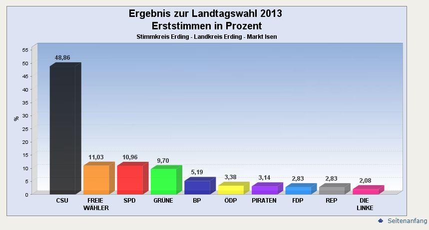 2013 Ergebnis Isen Landtagswahl Erststimmen