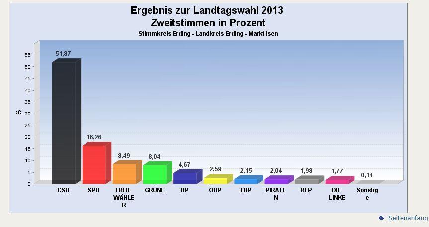 2013 Ergebnis Isen Zweitstimmen Landtagswahl