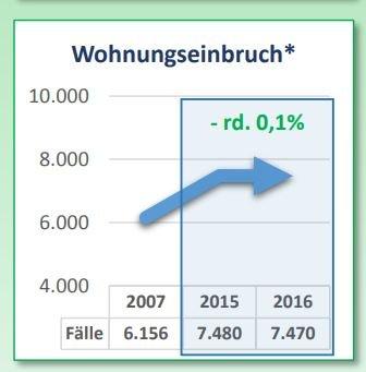 7470 Einbrüche in Bayern 2016