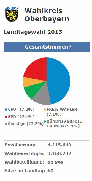 Ergebnis der letzten Landtagswahl in Bayern 2013 im Wahlkreis Oberbayern
