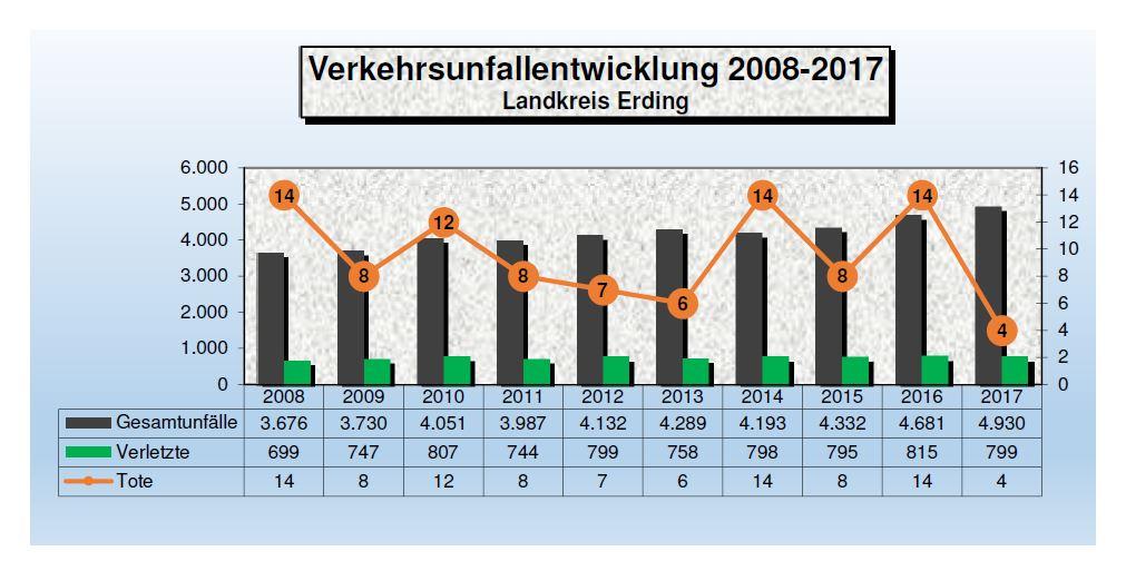 10 Jahres Vergleich Verkehrsunfälle im Landkreis Erding