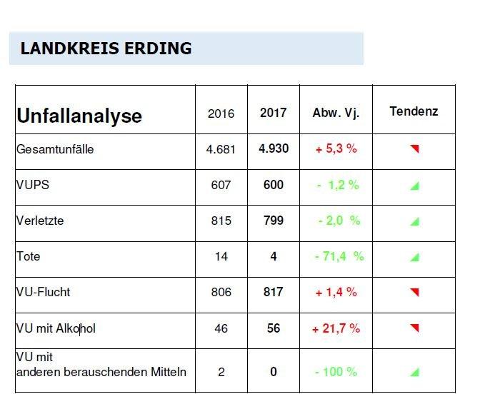 Verkehrsunfälle 2017 im Landkreis Erding im Vergleich zum Vorjahr 2016