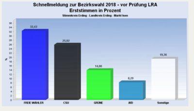 Ergebnisse zur Landtags- und Bezirkstagswahl 2018 in Isen – Maria Grasser holt zweitbestes Ergebnis bei Bezirkstagswahl im Landkreis