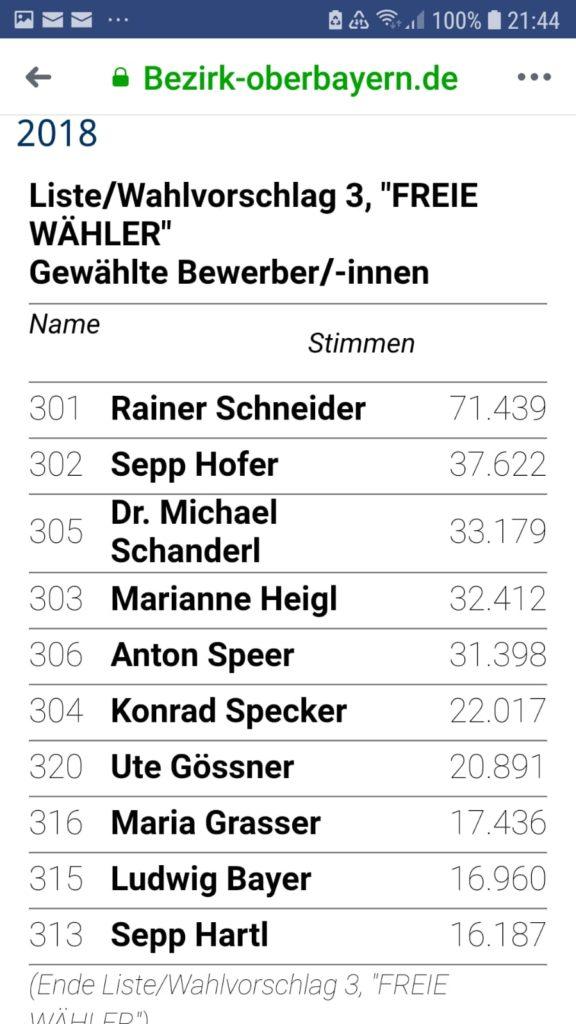Maria Grasser kommt auf Platz 7 von 10 bei den neuen Freien Wählern Bezirksräten für Oberbayern