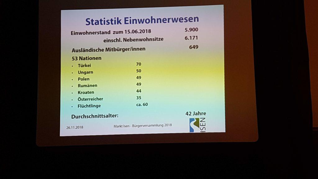 Einwohnerzahl Isen