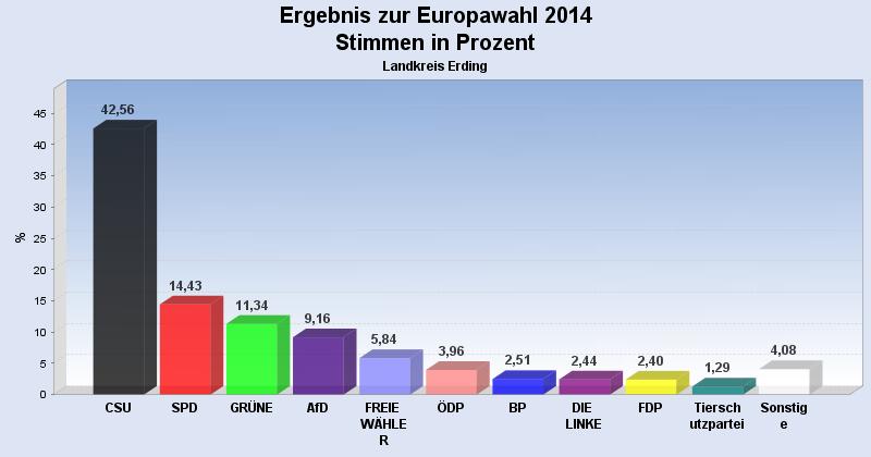 Landkreis-Erding-Ergebnis-2014