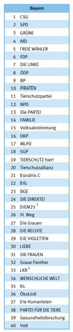 Liste-Parteien-Europawahl-Deutschland