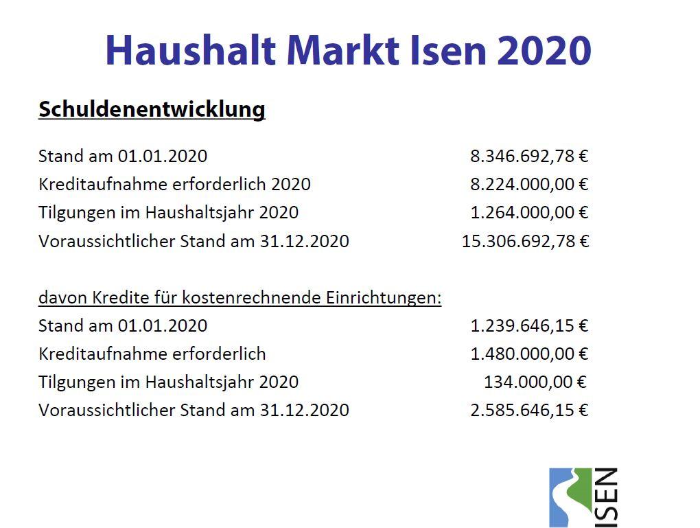 09-Entwicklung-Schulden-bis-2020