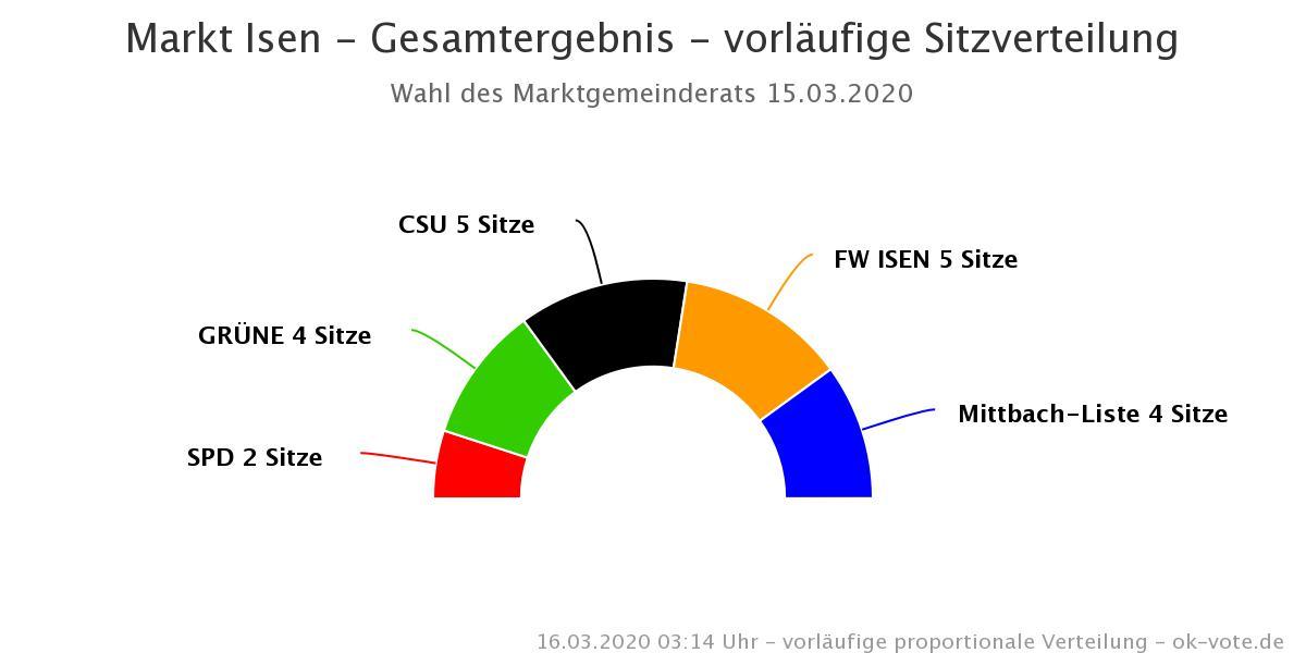 Ergebnis der Markt-Gemeinderatswahl Isen