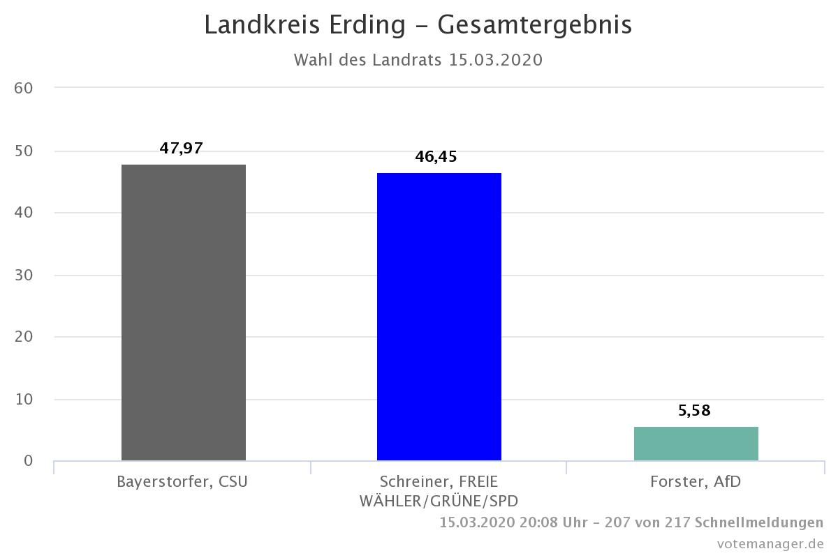 Landratswahl Stichwahl zwischen Bayerstorfer (CSU) und Schreiner (FW/Grüne/SPD)