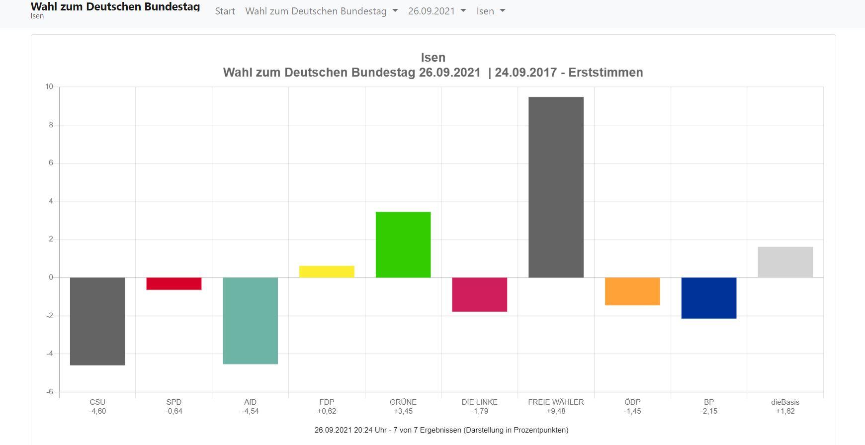 Ergebnis-Bundestagswahl-2021-Isen-Erststimmen-Gewinne-Verluste