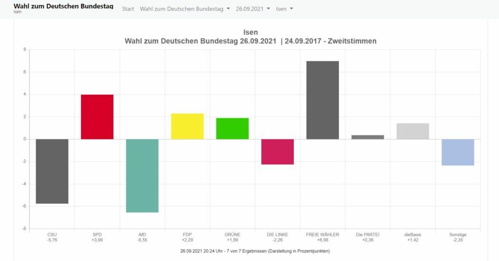 Ergebnis der Bundestagswahl 2021 aus Isen.